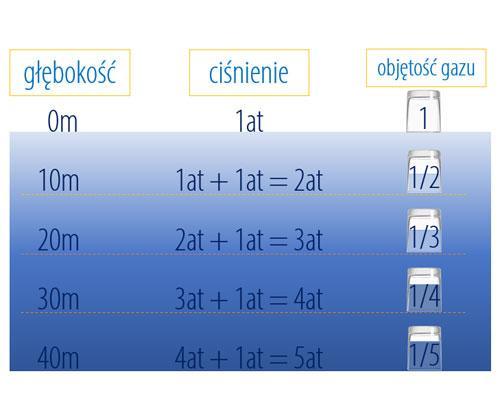 ciśnienie, objętość, gęstość, gazów w wodzie