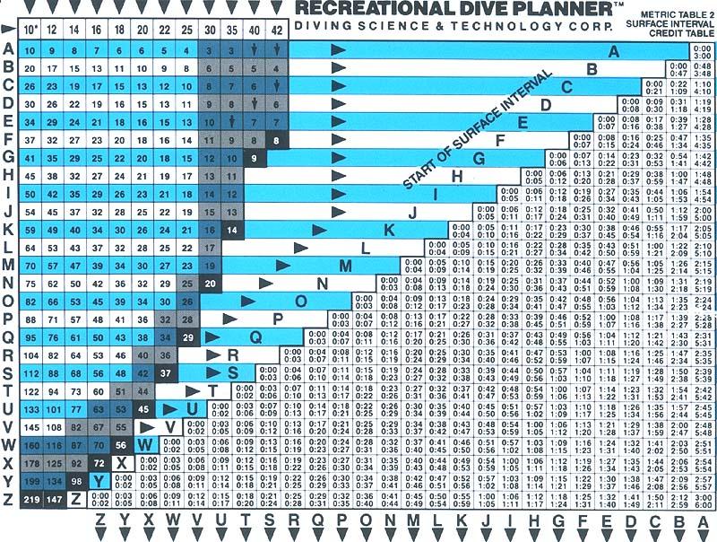 tabele dekompresyjne RDP