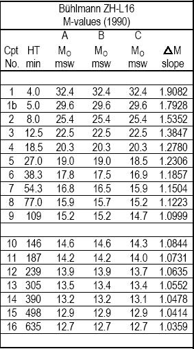 porównanie M-wartości