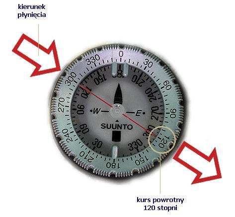 kompas - nawigacja pod wodą