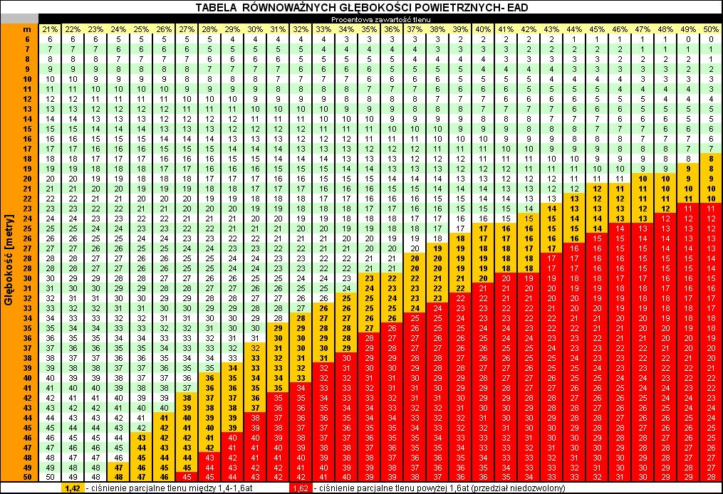 tabela  równoważnych głębokości powietrznych EAD