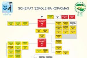 Struktura stopni CMAS