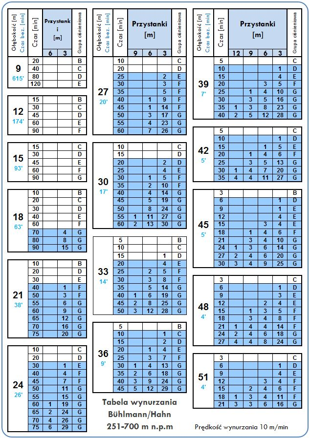 tabele dekompresyjne