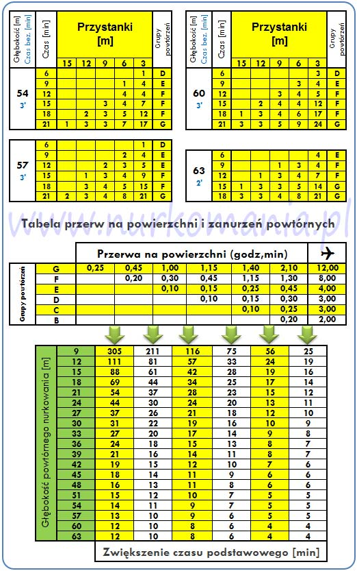 tabele dekompresyjne Buhlmann/Hahn 0-250m n.p.m