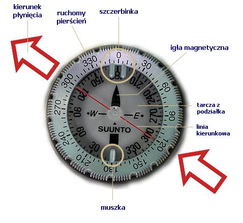 kompas nurkowy